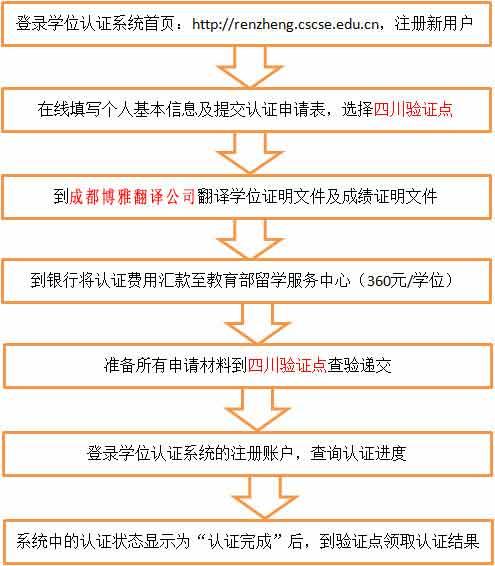 四川省国外学历认证流程